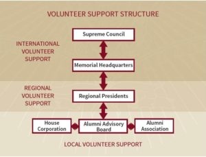 volunteer support structure